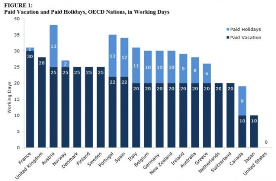 Paid Vacation and Holidays